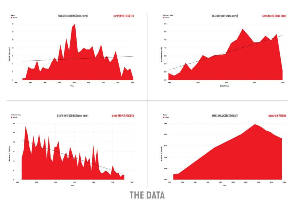 Society's Cage Data Graphs